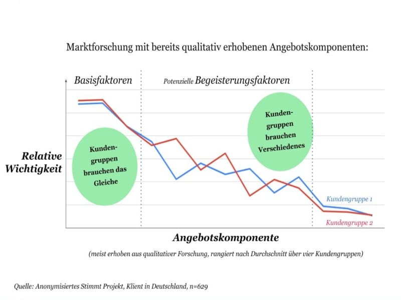 Marktforschung mit bereits qualitativ erhobenen Angebotskomponenten