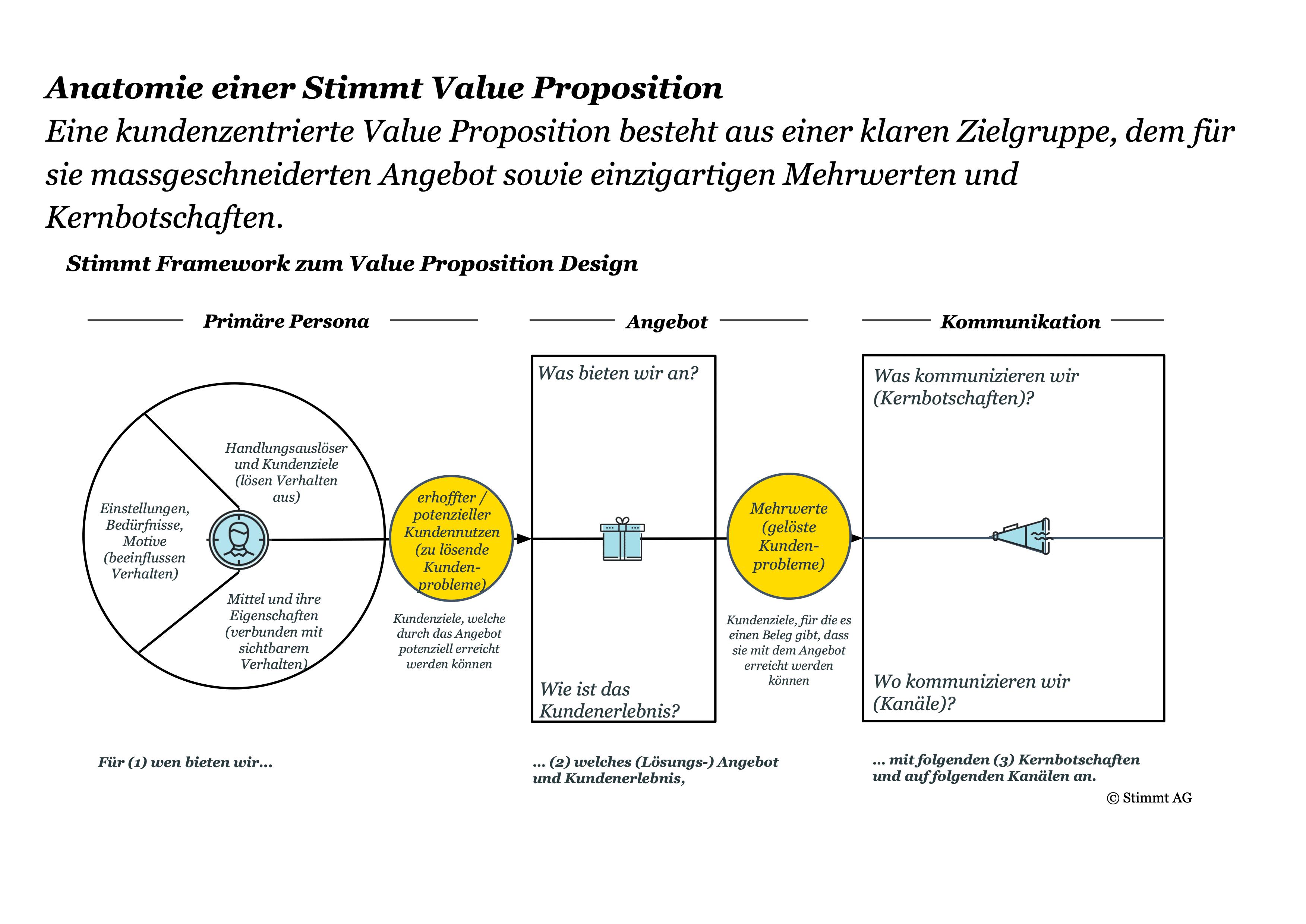 Value Proposition Framework