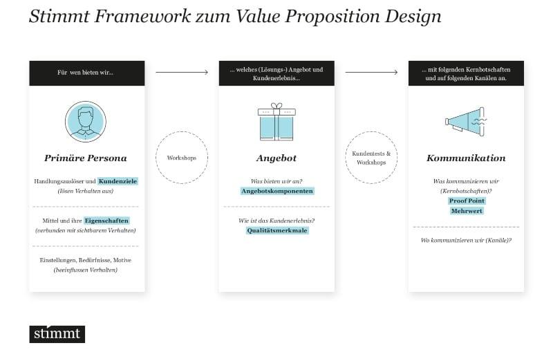 Stimmt Framework zum Value Proposition Design