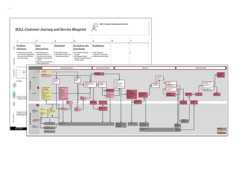 Grafik 2: Beispiele eines Service Blueprints, welcher aufbauend auf dem im Markt getesteten Ziel-Kundenerlebnis die Anforderungen an die Organisation dokumentiert = Basis zur Anpassung der Strukturen und zur Auswahl neuer Technologien, Stimmt AG.
