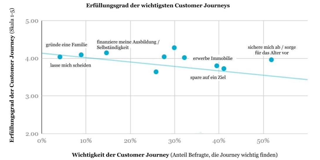 Top 5 Customer Journeys einer Bank