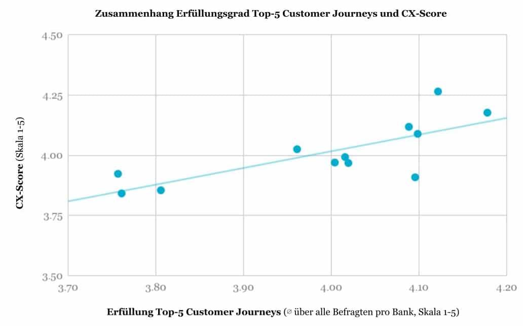 Erfüllungsgrad der wichtigsten Customer Journeys
